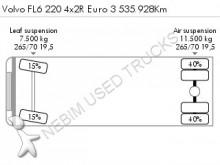 vrachtwagen Volvo FL6 220 4x2R Euro 3 535.928Km