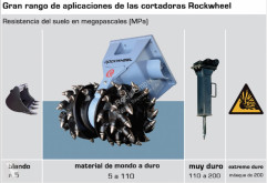 Voir les photos Forage, battage, tranchage Rockwheel G5