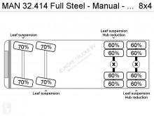 Voir les photos Camion MAN 32.414 Full Steel - Manual - German truck