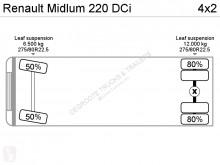 Voir les photos Camion Renault Midlum 220 DCI