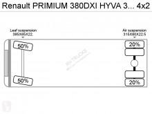 Voir les photos Camion Renault PRIMIUM 380DXI HYVA 331 REMOTE CONTROLE