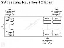 Voir les photos Ensemble routier nc ahw Ravenhorst 2 lagen